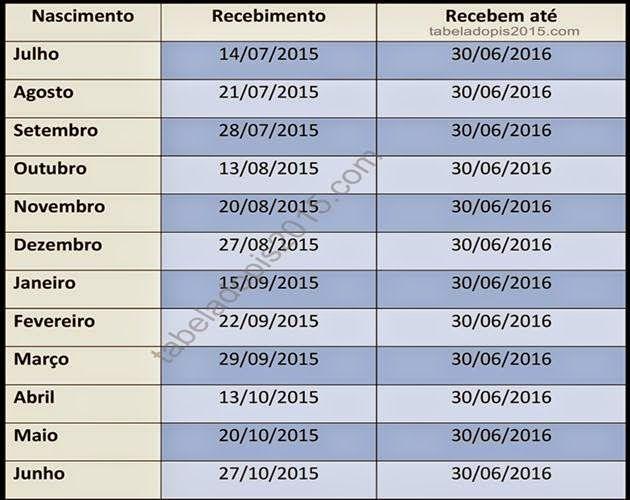 Calendário do PIS 2015